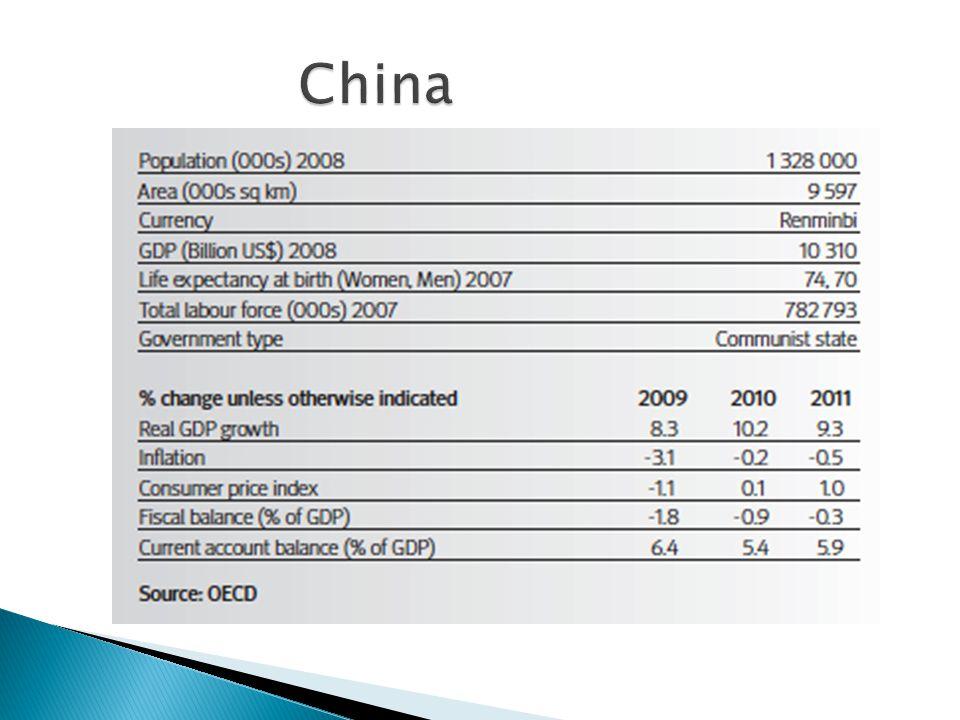 Dow Jones Industrial Avg. (New York) Q4 -2008 - Q2 2010