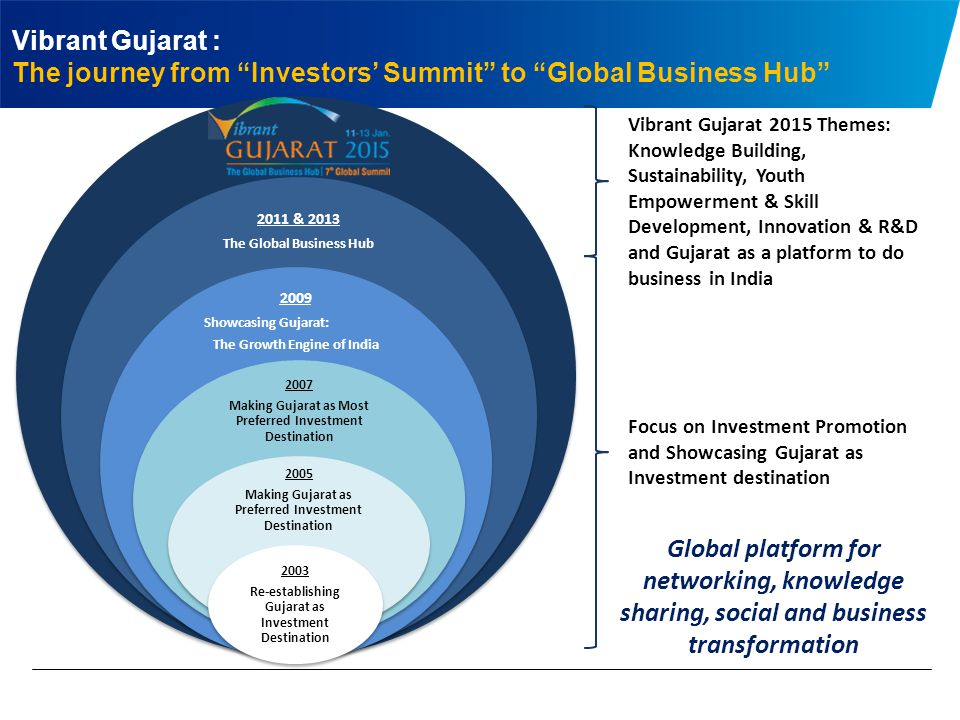 2011 & 2013 The Global Business Hub 2009 Showcasing Gujarat: The Growth Engine of India 2007 Making Gujarat as Most Preferred Investment Destination 2