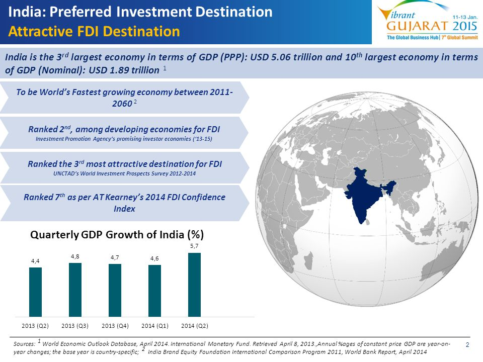 2 India: Preferred Investment Destination Attractive FDI Destination Sources: 1 World Economic Outlook Database, April 2014. International Monetary Fu