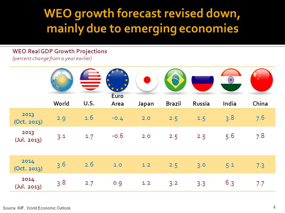 Outlook for Asia 5