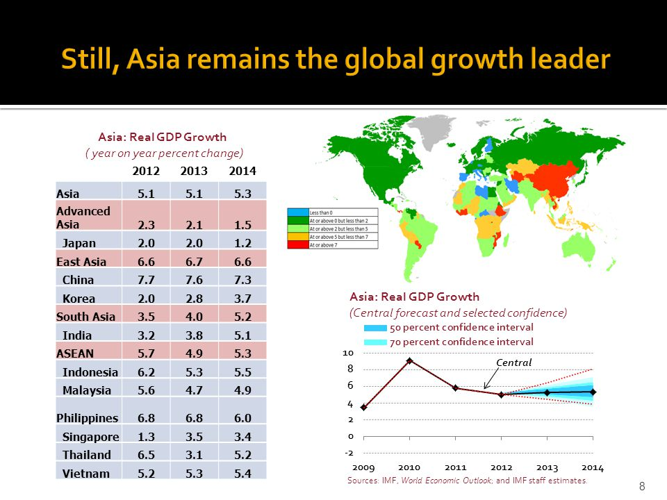 8 Asia: Real GDP Growth ( year on year percent change) 201220132014 Asia5.1 5.3 Advanced Asia2.32.11.5 Japan2.0 1.2 East Asia6.66.76.6 China7.77.67.3 Korea2.02.83.7 South Asia3.54.05.2 India3.23.85.1 ASEAN5.74.95.3 Indonesia6.25.35.5 Malaysia5.64.74.9 Philippines6.8 6.0 Singapore1.33.53.4 Thailand6.53.15.2 Vietnam5.25.35.4