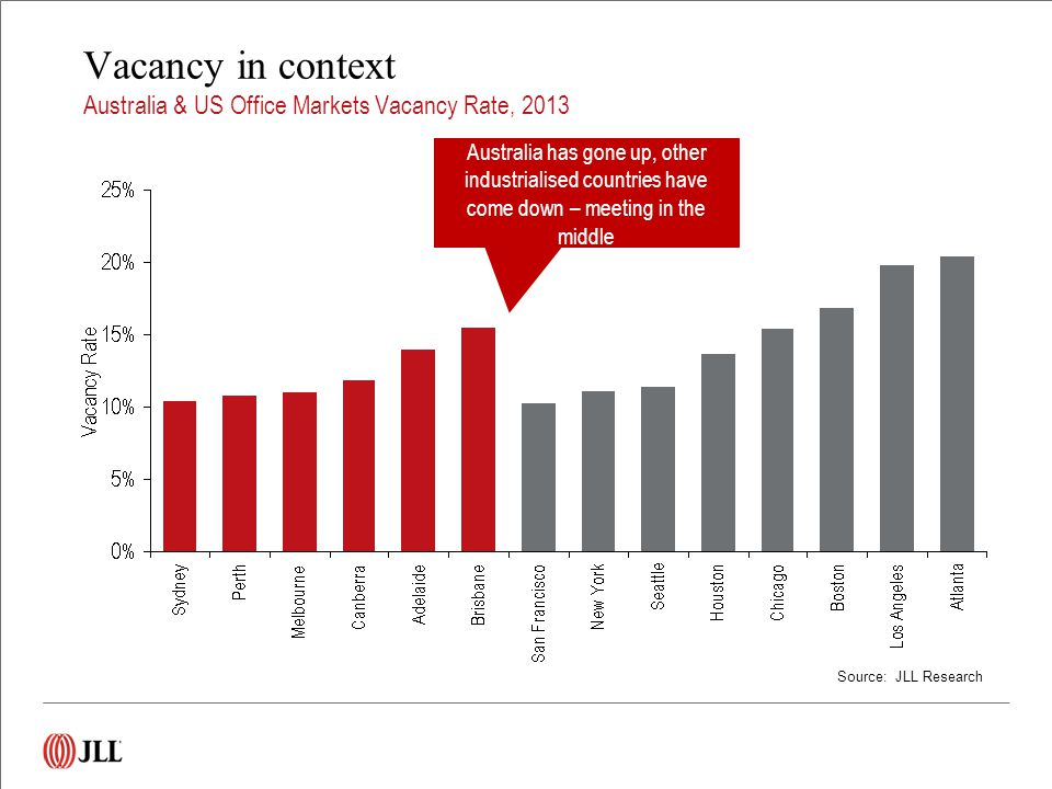 Source: JLL Research Vacancy in context Australia & US Office Markets Vacancy Rate, 2013 Australia has gone up, other industrialised countries have come down – meeting in the middle