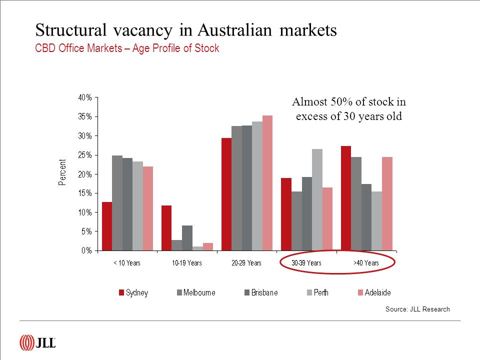 Structural vacancy in Australian markets CBD Office Markets – Age Profile of Stock Source: JLL Research Almost 50% of stock in excess of 30 years old