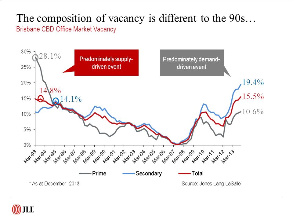 10.6% 15.5% 14.8% 19.4% 28.1% 14.1% Predominately supply- driven event Predominately demand- driven event The composition of vacancy is different to the 90s… Brisbane CBD Office Market Vacancy