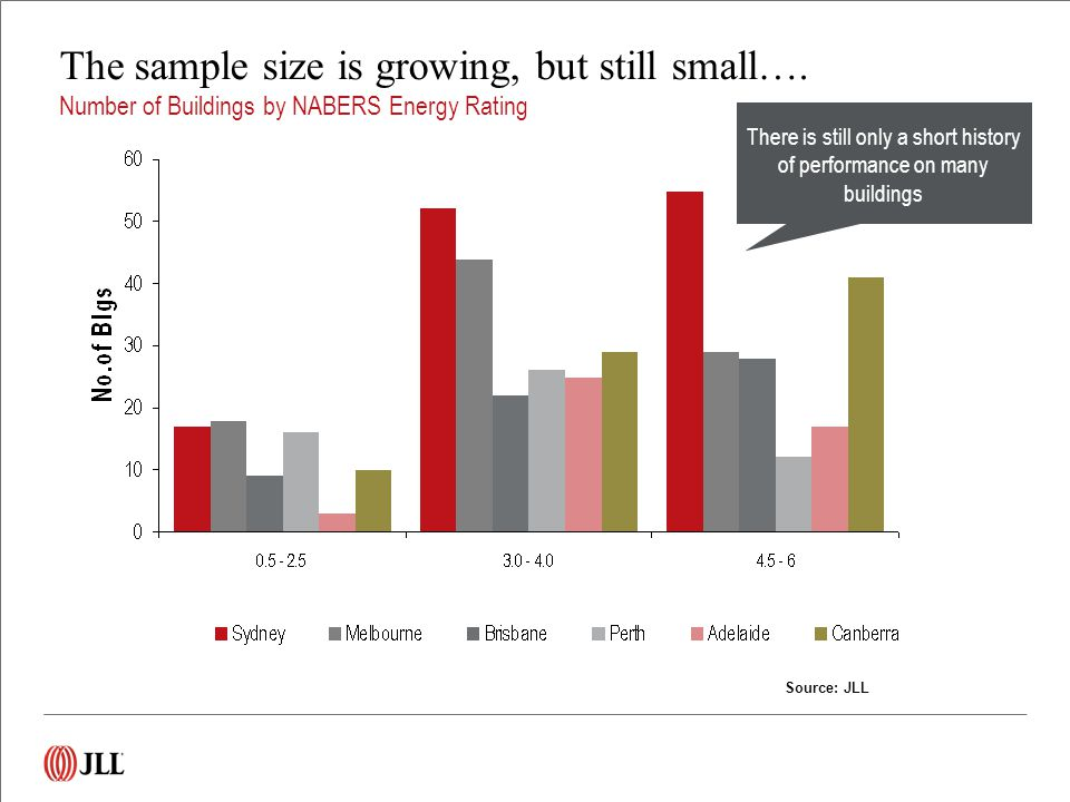 Source: JLL The sample size is growing, but still small….
