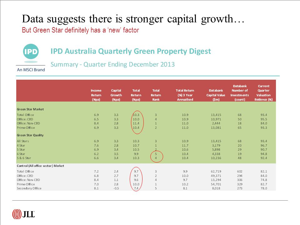 Data suggests there is stronger capital growth… But Green Star definitely has a 'new' factor