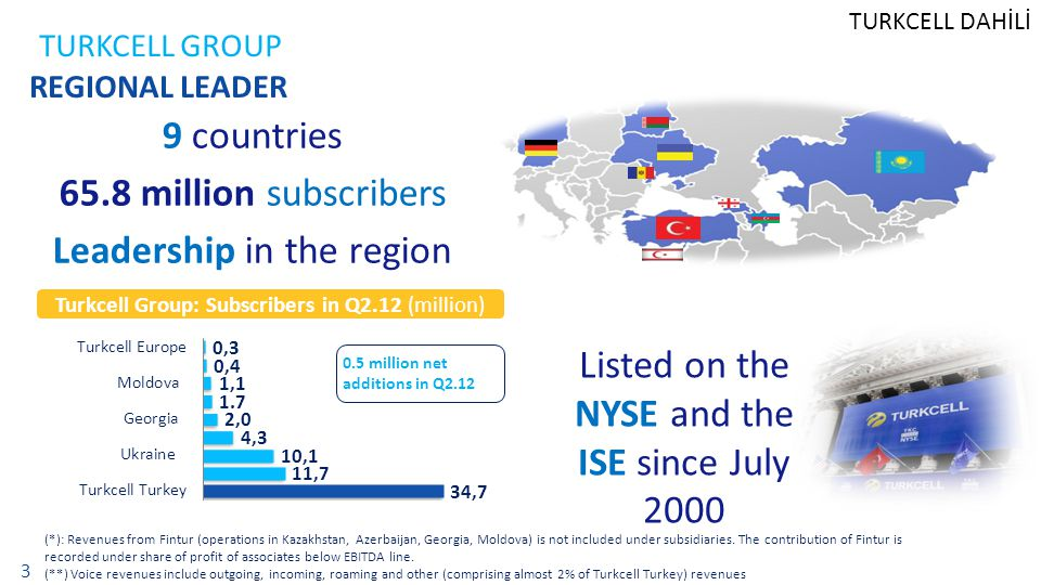 TURKCELL DAHİLİ 3 TURKCELL GROUP REGIONAL LEADER (*): Revenues from Fintur (operations in Kazakhstan, Azerbaijan, Georgia, Moldova) is not included under subsidiaries.