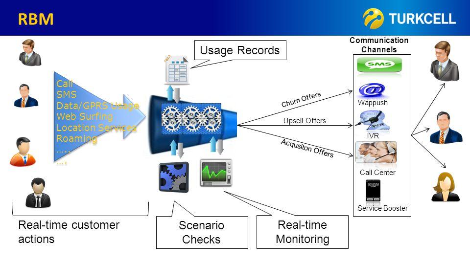 TURKCELL DAHİLİ RBM Call SMS Data/GPRS Usage Web Surfing Location Services Roaming …..