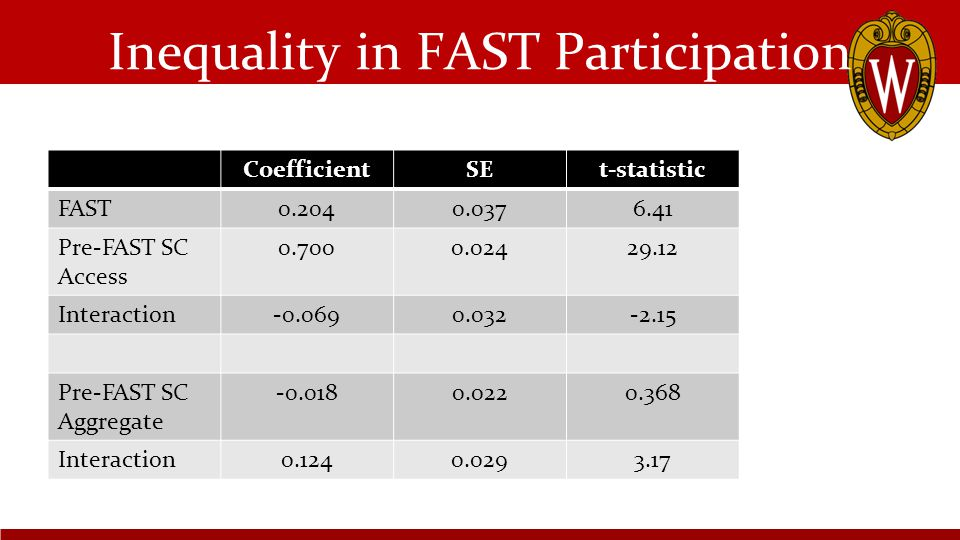 Inequality in FAST Participation CoefficientSEt-statistic FAST0.2040.0376.41 Pre-FAST SC Access 0.7000.02429.12 Interaction-0.0690.032-2.15 Pre-FAST SC Aggregate -0.0180.0220.368 Interaction0.1240.0293.17