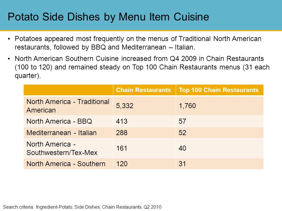10 Potato Side Dishes by Menu Item Cuisine Search criteria: Ingredient-Potato, Side Dishes, Chain Restaurants, Q2 2010 Chain RestaurantsTop 100 Chain Restaurants North America - Traditional American 5,3321,760 North America - BBQ41357 Mediterranean - Italian28852 North America - Southwestern/Tex-Mex 16140 North America - Southern12031 Potatoes appeared most frequently on the menus of Traditional North American restaurants, followed by BBQ and Mediterranean – Italian.