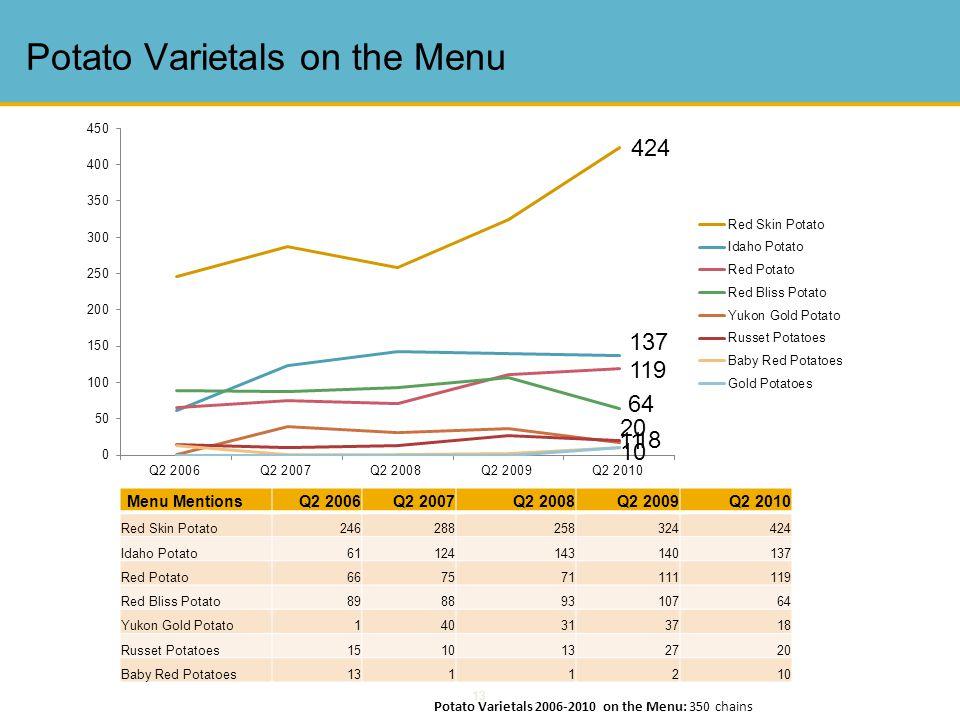 13 Potato Varietals on the Menu Potato Varietals 2006-2010 on the Menu: 350 chains Menu Mentions Q2 2006Q2 2007Q2 2008Q2 2009Q2 2010 Red Skin Potato24