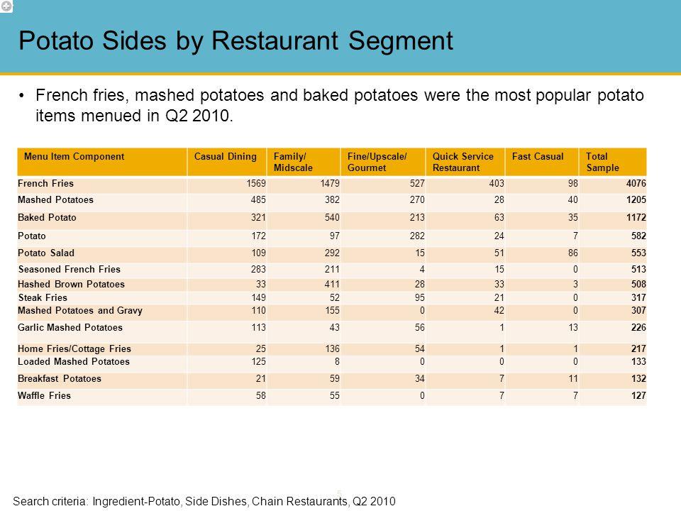 5 Potato Sides by Restaurant Segment Search criteria: Ingredient-Potato, Side Dishes, Chain Restaurants, Q2 2010 French fries, mashed potatoes and bak