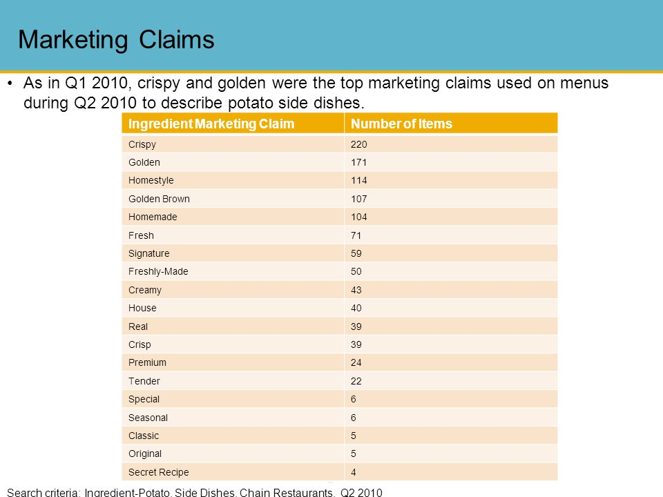 8 Marketing Claims Search criteria: Ingredient-Potato, Side Dishes, Chain Restaurants, Q2 2010 Ingredient Marketing ClaimNumber of Items Crispy220 Golden171 Homestyle114 Golden Brown107 Homemade104 Fresh71 Signature59 Freshly-Made50 Creamy43 House40 Real39 Crisp39 Premium24 Tender22 Special6 Seasonal6 Classic5 Original5 Secret Recipe4 As in Q1 2010, crispy and golden were the top marketing claims used on menus during Q2 2010 to describe potato side dishes.