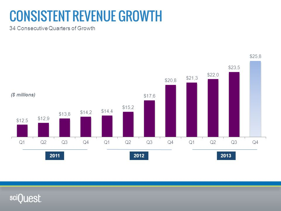 CONSISTENT REVENUE GROWTH 34 Consecutive Quarters of Growth ($ millions) 201120122013