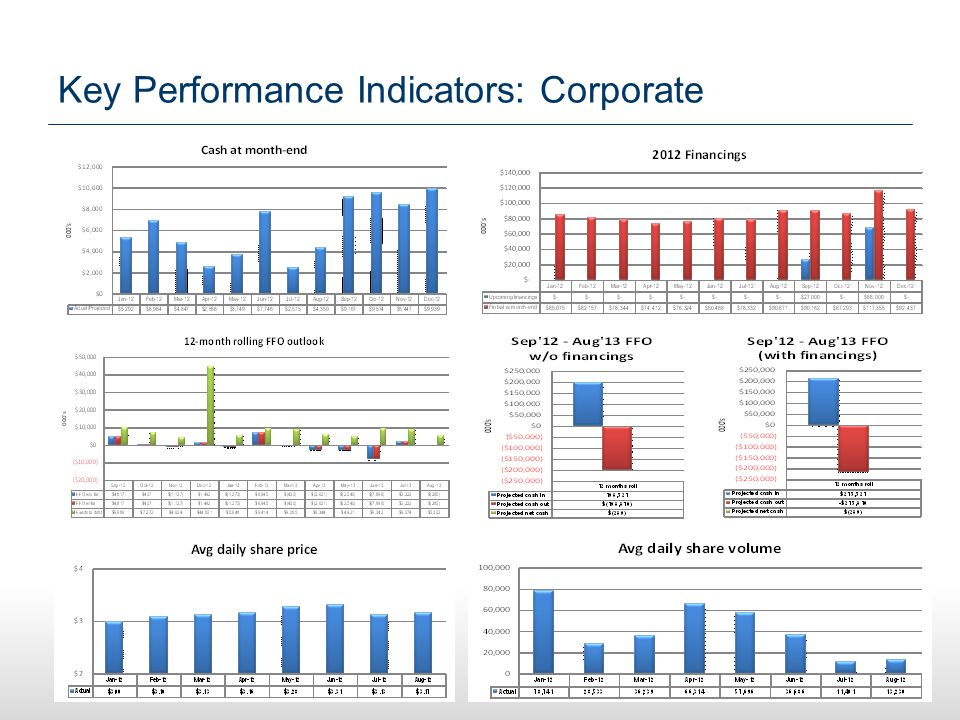Key Performance Indicators: Corporate 16