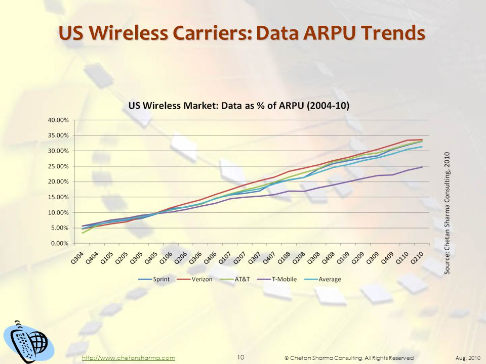 © Chetan Sharma Consulting, All Rights Reserved Aug, 2010 10 http://www.chetansharma.com US Wireless Carriers: Data ARPU Trends