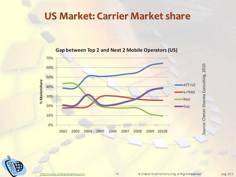 © Chetan Sharma Consulting, All Rights Reserved Aug, 2010 14 http://www.chetansharma.com US Market: Carrier Market share