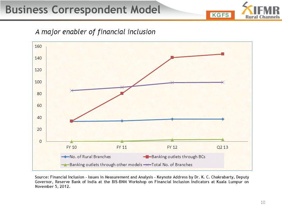 Business Correspondent Model A major enabler of financial inclusion 10 Source: Financial Inclusion – Issues in Measurement and Analysis - Keynote Address by Dr.