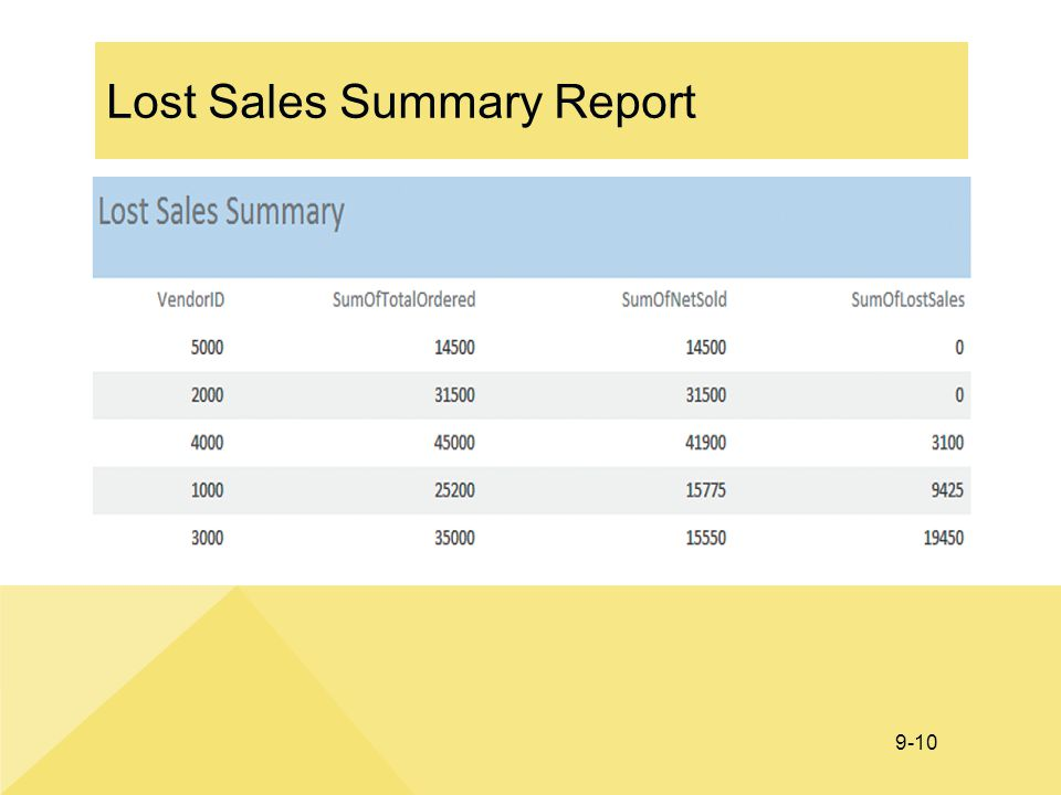 9-10 Lost Sales Summary Report
