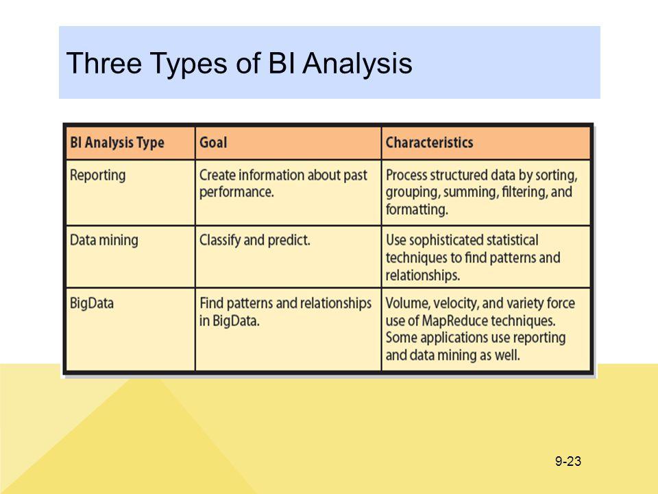 9-23 Three Types of BI Analysis