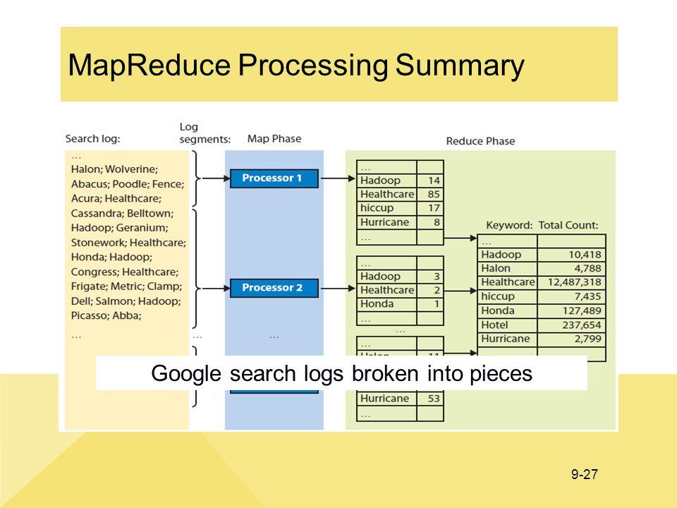 9-27 MapReduce Processing Summary Google search logs broken into pieces