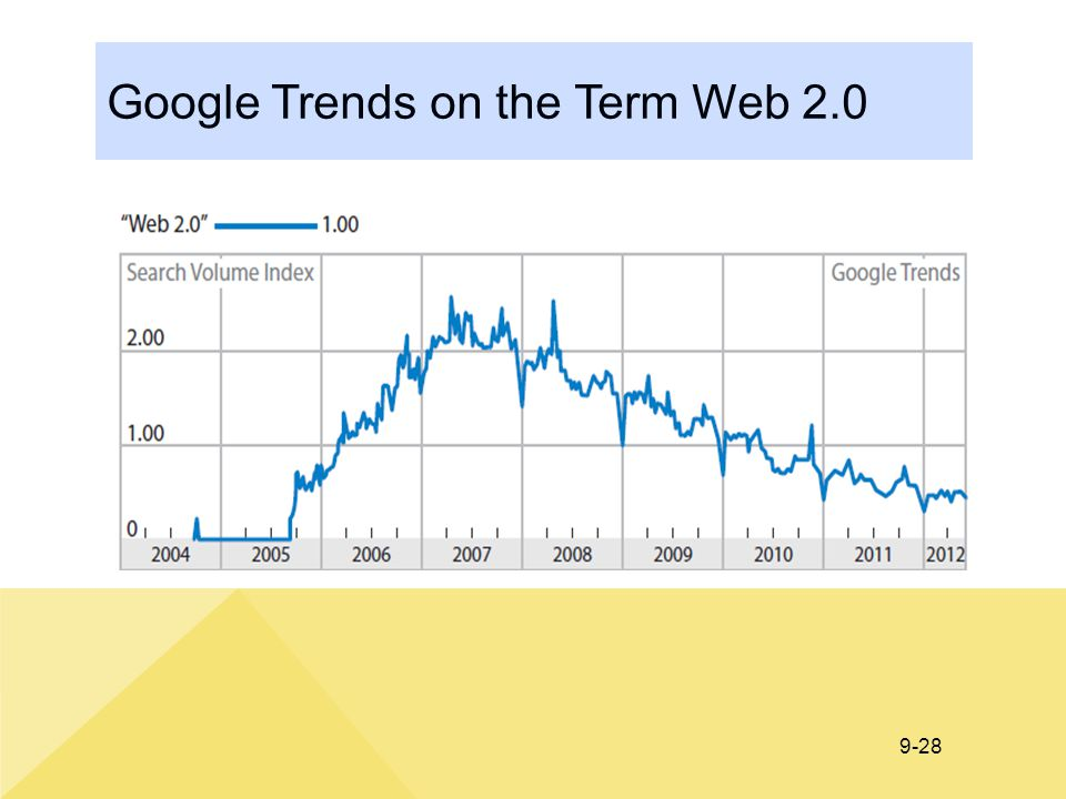 9-28 Google Trends on the Term Web 2.0