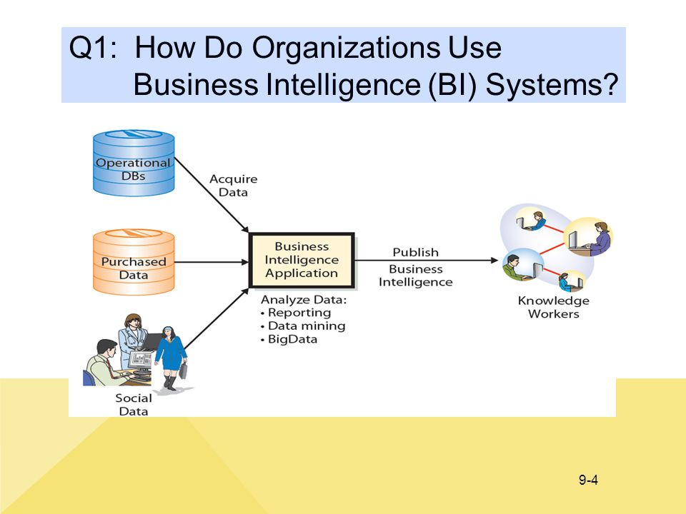 9-4 Q1: How Do Organizations Use Business Intelligence (BI) Systems?