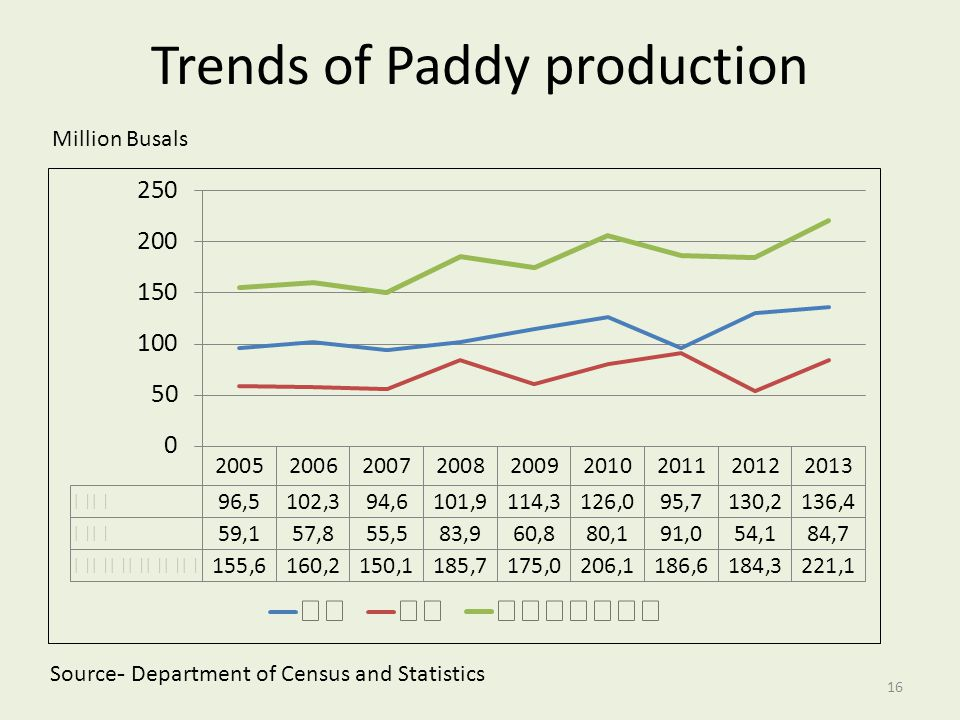 Trends of Paddy production Million Busals Source- Department of Census and Statistics 16
