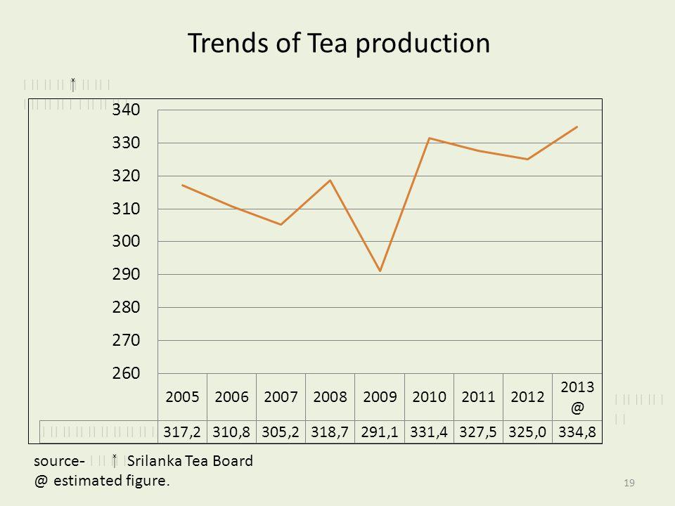 Trends of Tea production  source- Srilanka Tea Board @ estimated figure. 19