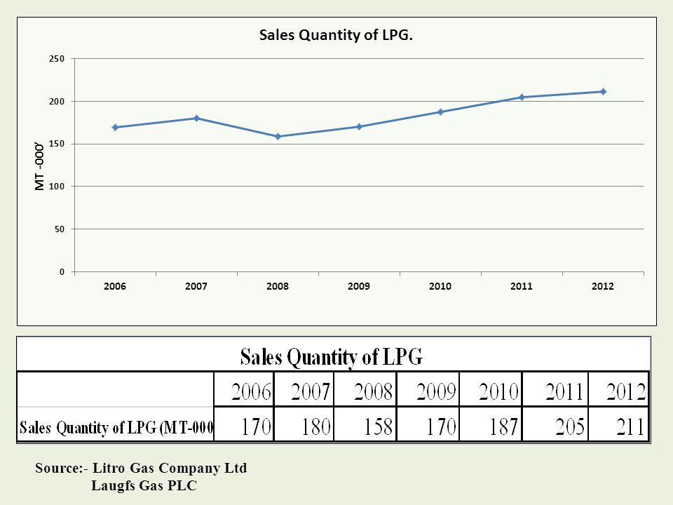 Source:- Litro Gas Company Ltd Laugfs Gas PLC