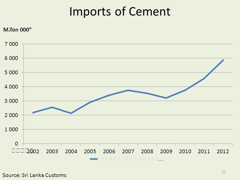 Imports of Cement Source: Sri Lanka Customs 32