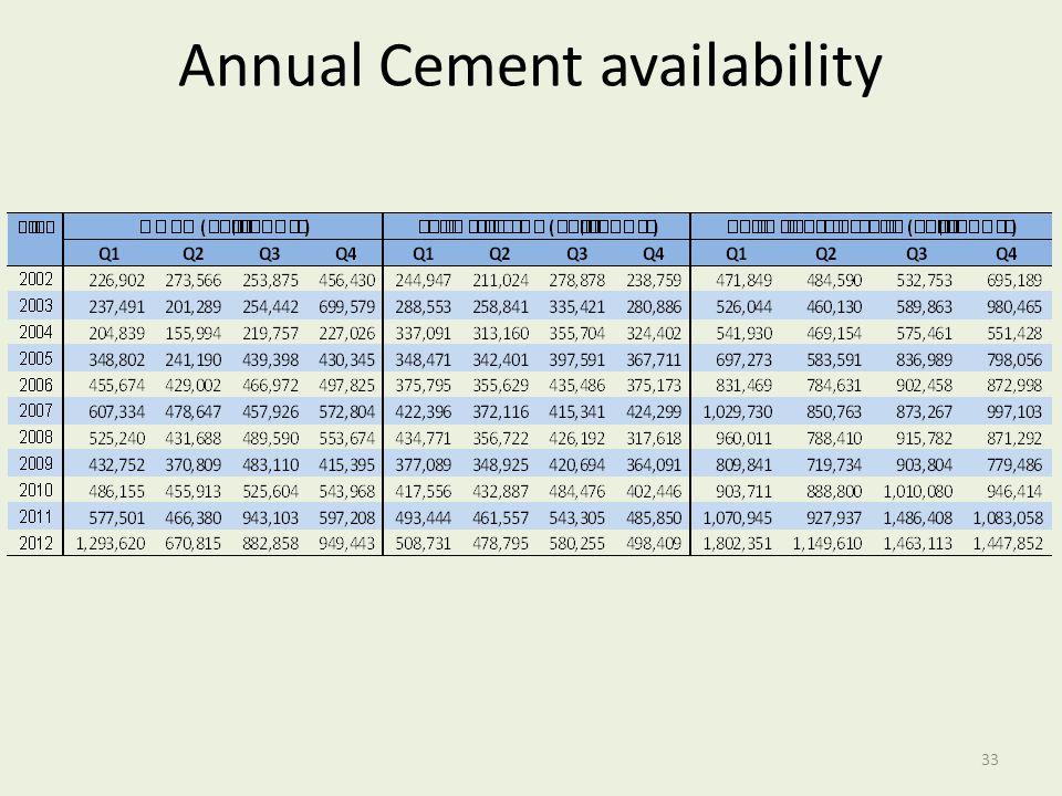 Annual Cement availability 33