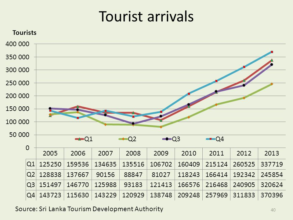 Tourist arrivals Source: Sri Lanka Tourism Development Authority 40