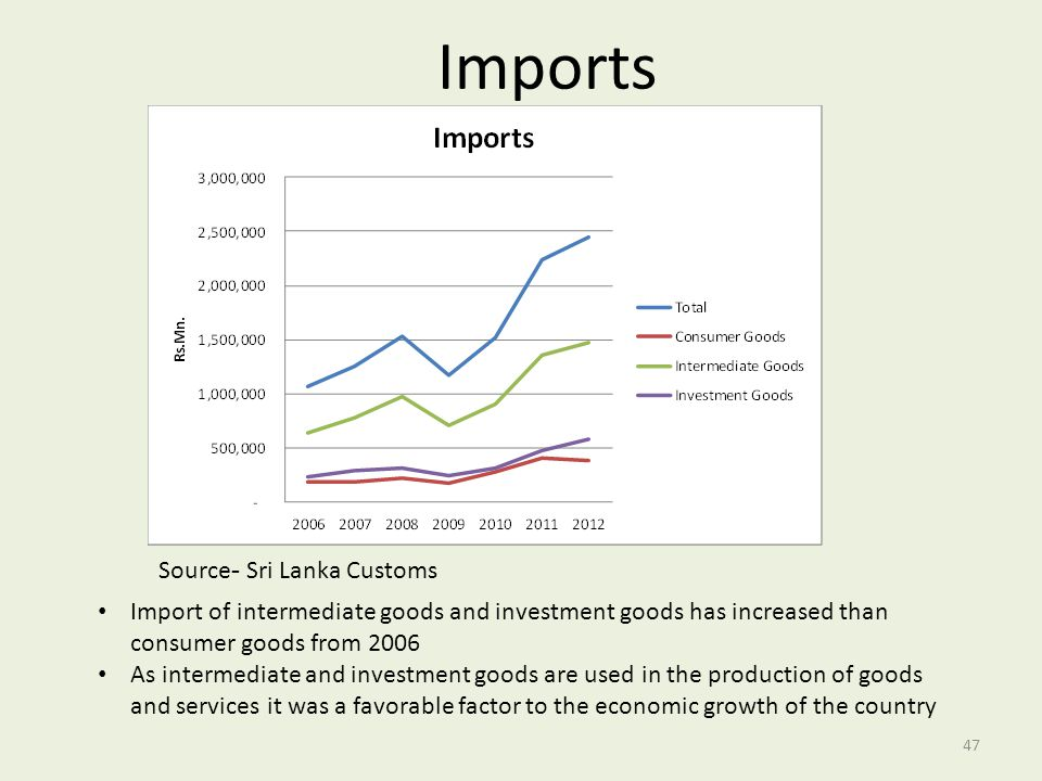 Import of intermediate goods and investment goods has increased than consumer goods from 2006 As intermediate and investment goods are used in the pro