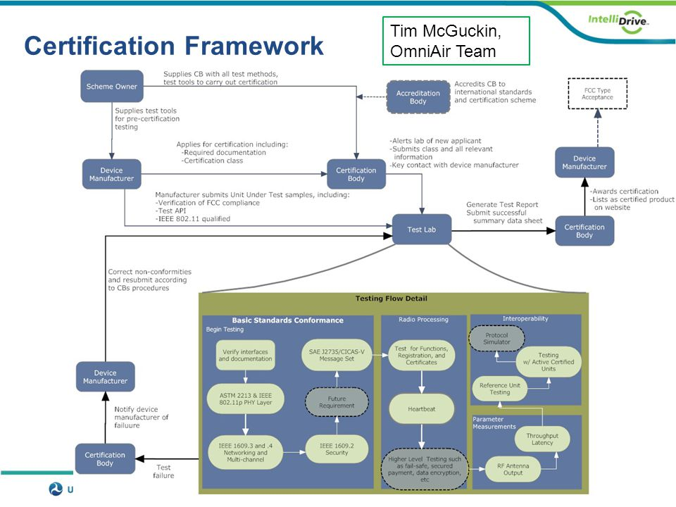 2 Certification Framework Tim McGuckin, OmniAir Team