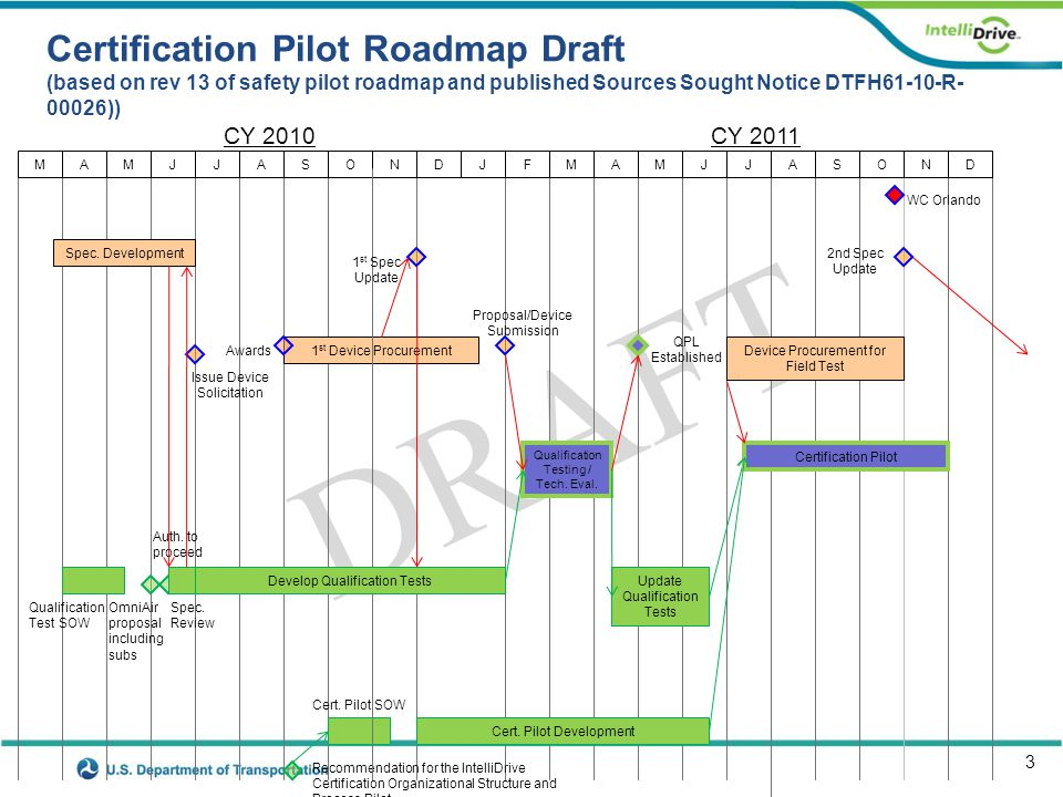 3 DRAFT Certification Pilot Roadmap Draft (based on rev 13 of safety pilot roadmap and published Sources Sought Notice DTFH61-10-R- 00026)) CY 2010CY 2011 1 st Device Procurement QPL Established WC Orlando Issue Device Solicitation Awards MAMJJASONMAMJJASONDJFD Qualification Testing / Tech.