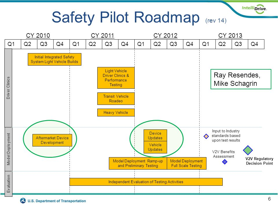 6 Safety Pilot Roadmap (rev 14) CY 2010CY 2011CY 2012 Q1 Independent Evaluation of Testing Activities CY 2013 Q2Q3Q4Q1Q2Q3Q4Q1Q2Q3Q4Q1Q2Q3Q4 V2V Regulatory Decision Point Model Deployment Ramp-up and Preliminary Testing Input to Industry standards based upon test results Device Updates Light Vehicle Driver Clinics & Performance Testing Driver Clinics Model Deployment Evaluation V2V Benefits Assessment Initial Integrated Safety System Light Vehicle Builds Vehicle Updates Model Deployment Full Scale Testing Aftermarket Device Development Transit Vehicle Roadeo Heavy Vehicle Ray Resendes, Mike Schagrin