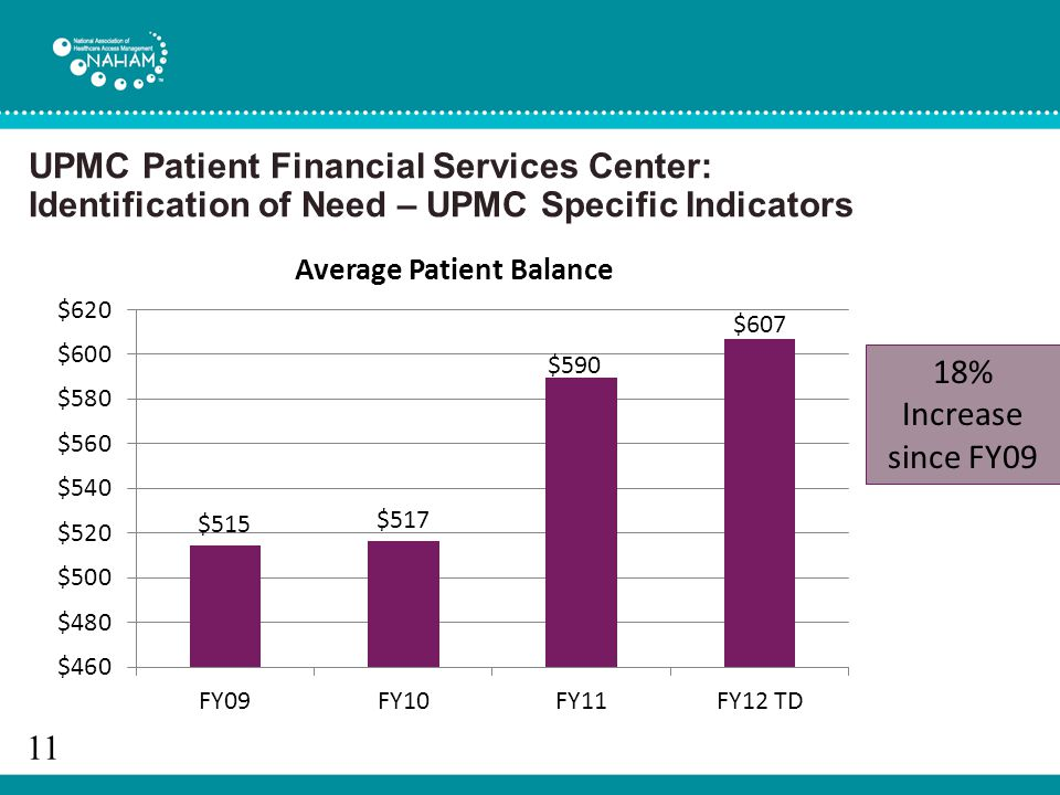 UPMC Patient Financial Services Center: Identification of Need – UPMC Specific Indicators 11 18% Increase since FY09