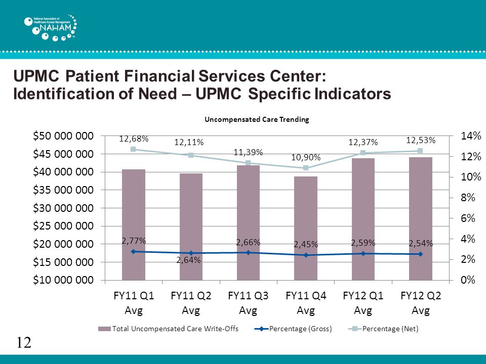 UPMC Patient Financial Services Center: Identification of Need – UPMC Specific Indicators 12