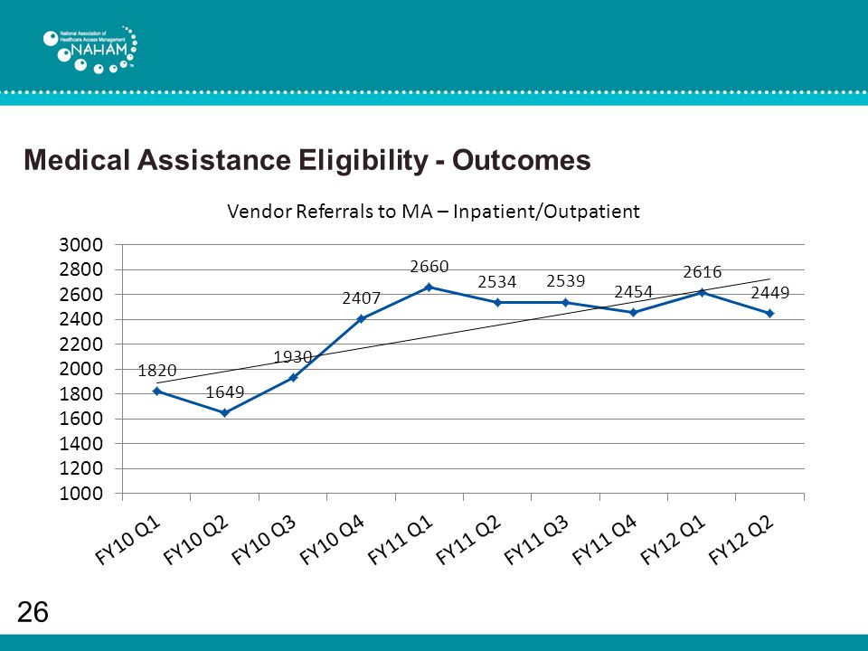 Medical Assistance Eligibility - Outcomes 26