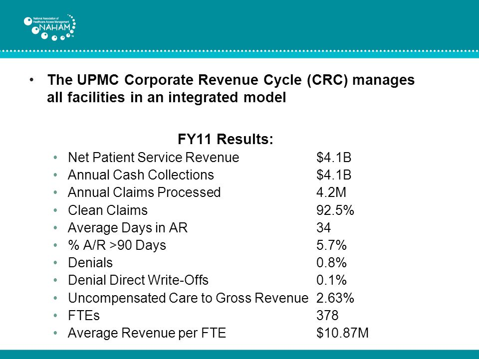 The UPMC Corporate Revenue Cycle (CRC) manages all facilities in an integrated model FY11 Results: Net Patient Service Revenue$4.1B Annual Cash Collections$4.1B Annual Claims Processed4.2M Clean Claims92.5% Average Days in AR34 % A/R >90 Days5.7% Denials0.8% Denial Direct Write-Offs0.1% Uncompensated Care to Gross Revenue2.63% FTEs378 Average Revenue per FTE$10.87M