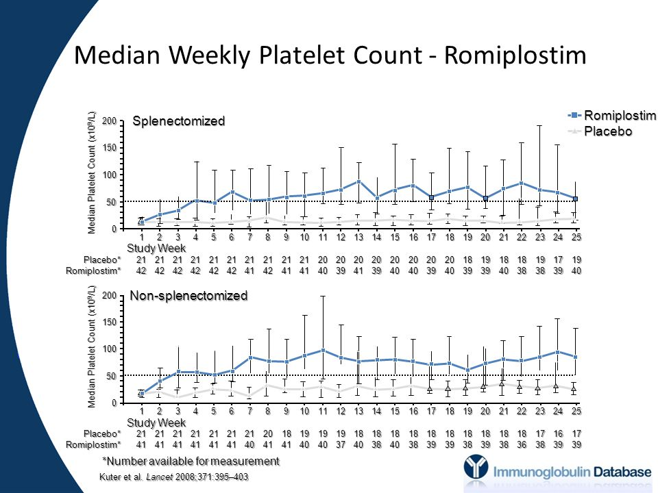 Median Weekly Platelet Count - Romiplostim Non-splenectomized 200 Placebo* Romiplostim* 150 100 50 0 12345678910111213141516171819202122232425 Study Week 2141214121412141214121412140204118411940194019371840183818401838183918391838183918381836173816391739Placebo*Romiplostim* Median Platelet Count (x10 9 /L) 200 150 100 50 0 123456789111213141516171819202122232425 Study Week 2142214221422142214221422141214221412141204020392041203920402040203920401839193918401838193817391940 Median Platelet Count (x10 9 /L) Splenectomized 10RomiplostimPlacebo *Number available for measurement Kuter et al.