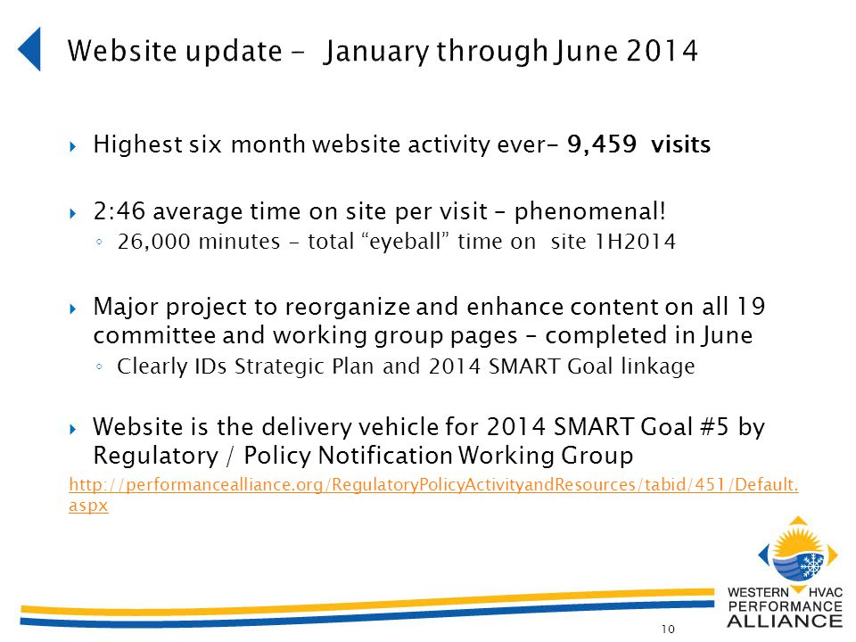  Highest six month website activity ever- 9,459 visits  2:46 average time on site per visit – phenomenal.