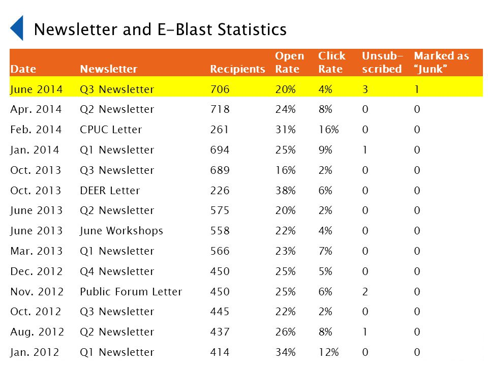 DateNewsletterRecipients Open Rate Click Rate Unsub- scribed Marked as Junk June 2014Q3 Newsletter70620%4%31 Apr.