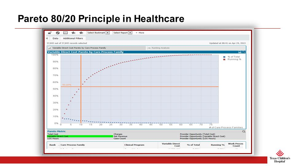 Pareto 80/20 Principle in Healthcare