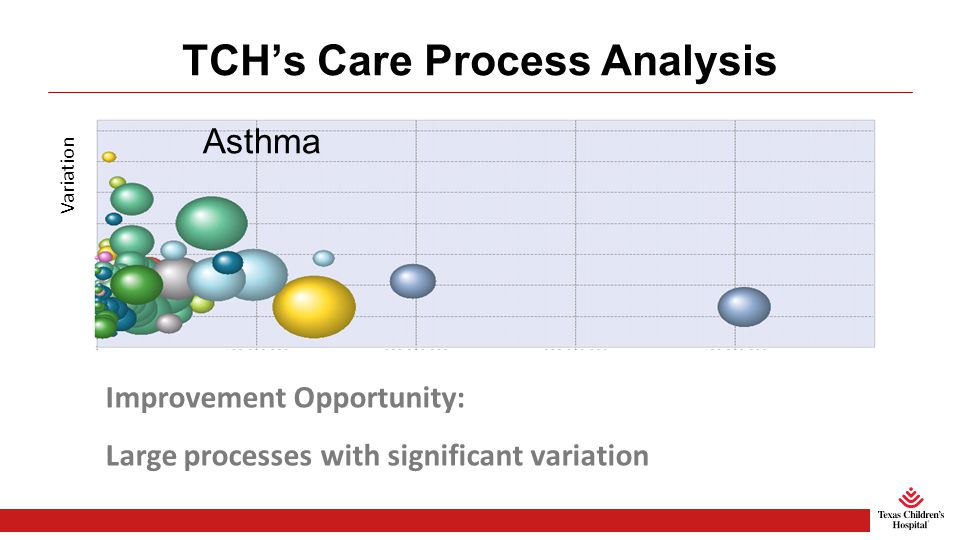 TCH's Care Process Analysis Asthma Amount of Variation Size of Clinical Process Bubble Size = Case Count Improvement Opportunity: Large processes with significant variation