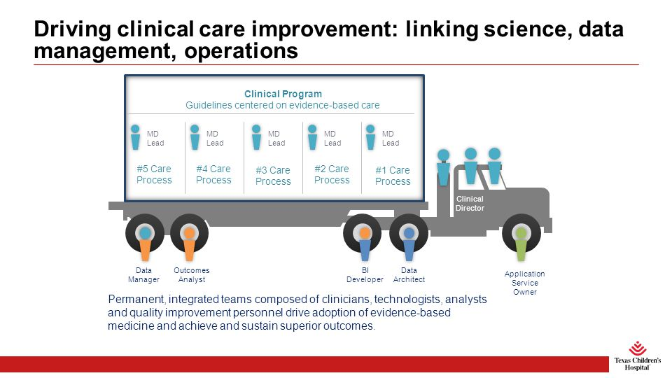 Driving clinical care improvement: linking science, data management, operations Permanent, integrated teams composed of clinicians, technologists, analysts and quality improvement personnel drive adoption of evidence-based medicine and achieve and sustain superior outcomes.
