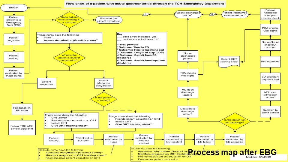 Process map after EBG