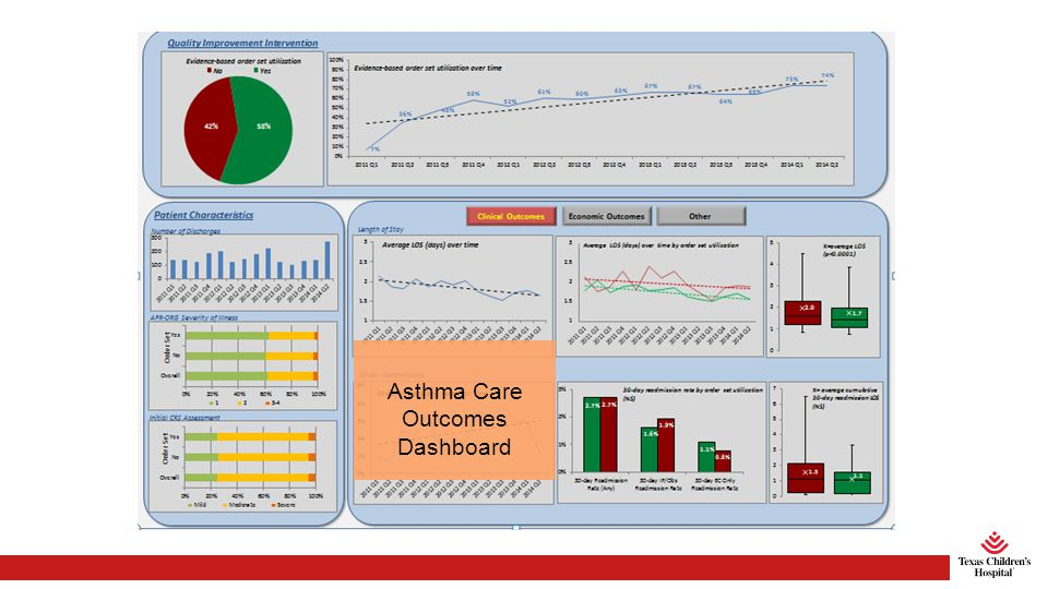 Asthma Care Outcomes Dashboard