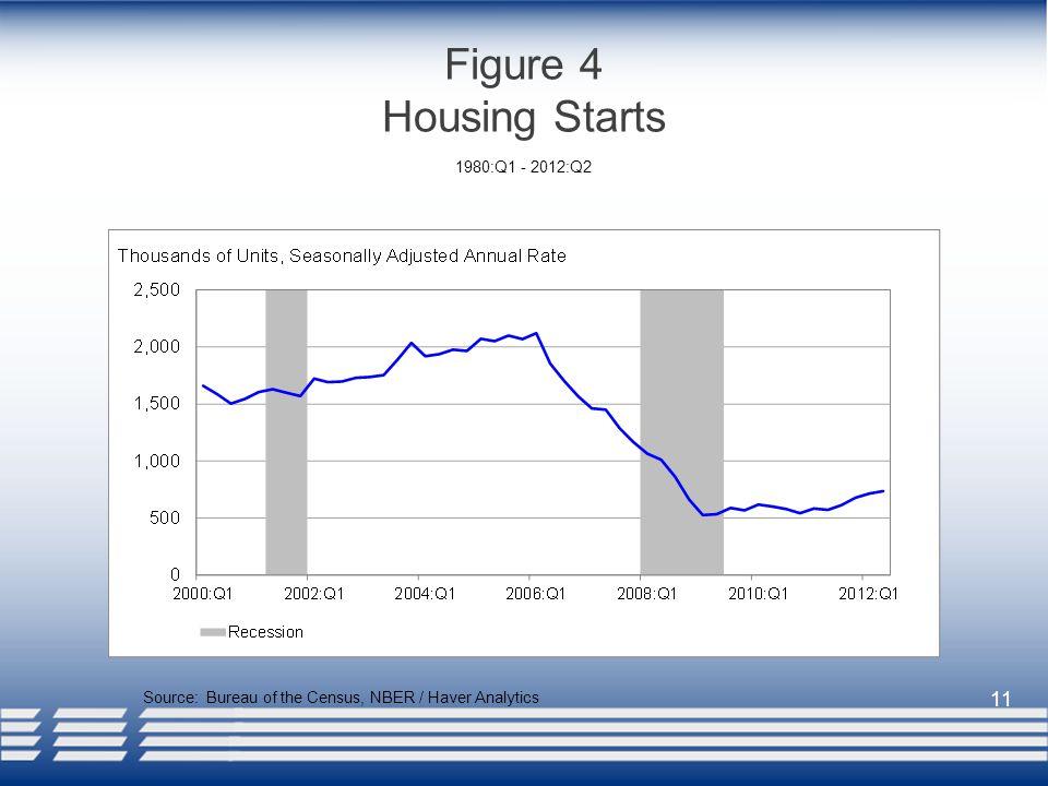 11 Figure 4 Housing Starts Source: Bureau of the Census, NBER / Haver Analytics 1980:Q1 - 2012:Q2